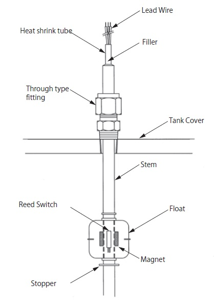 float switch structure